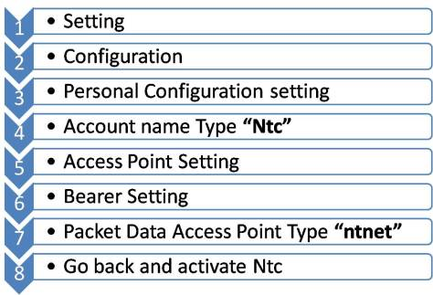 Automatic – GPRS Configuration – NTC Internet Activate guide