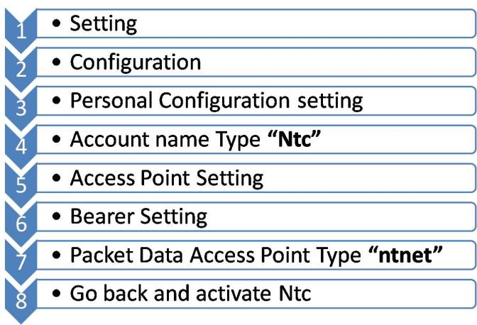 Automatic – GPRS Configuration – NTC Internet Activate guide. How to activate gprs in NTC