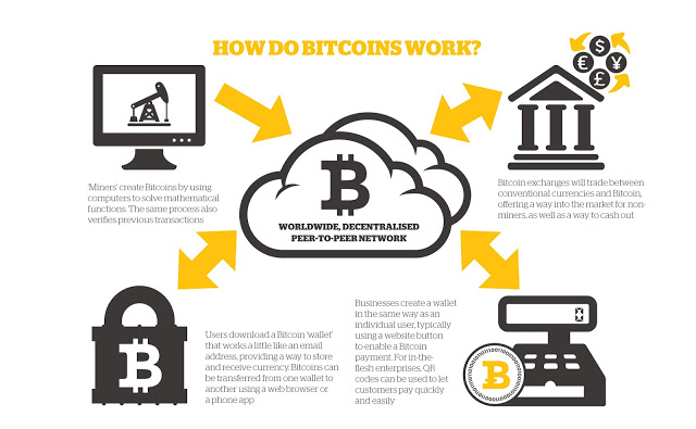 Bitcoin Course Online, Cryptocurrency Technologies – 2 : How does Bitcoin work ?